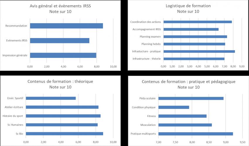 classe-passerelle-sport-cholet-evaluation-irss
