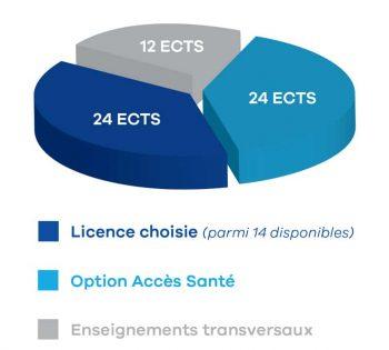 enseignements-LAS-Poitiers